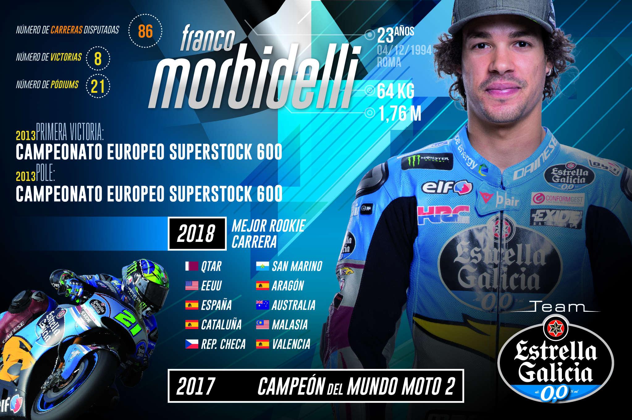 Franco Morbidelli 'Rookie of the Year' en MotoGP - Team Estrella Galicia  0,0 Marc VDS